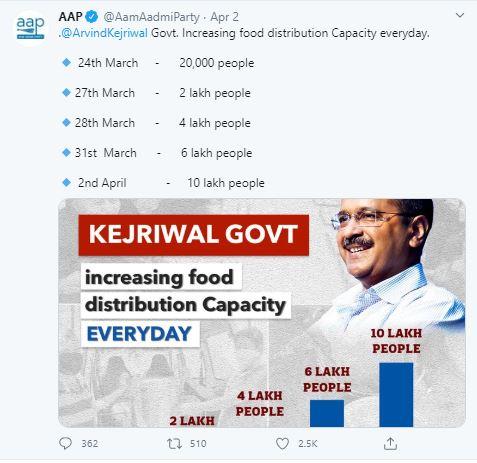 दिल्ली सरकार ट्विट